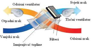 rekuperatori-zraka-TOSHIBA-MITSUBISHI-HAIER-izmjena-kafići-caffe-bar-restoran-uz-kanalna-klima-cijena-R-M-FRIGO-Rijeka-montaža-ugradnja-akcije-odsis-filtracija-ljeto-zima