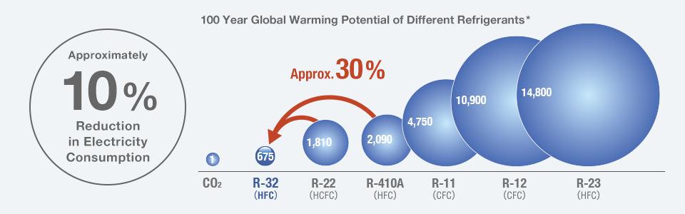 r-32-globalno-zatoljenje-klimatski-utjecaj-očuvanje-ozona