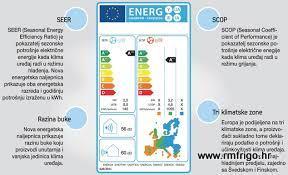 nova-energetska-europska-učinkoitost-r-m-frigo